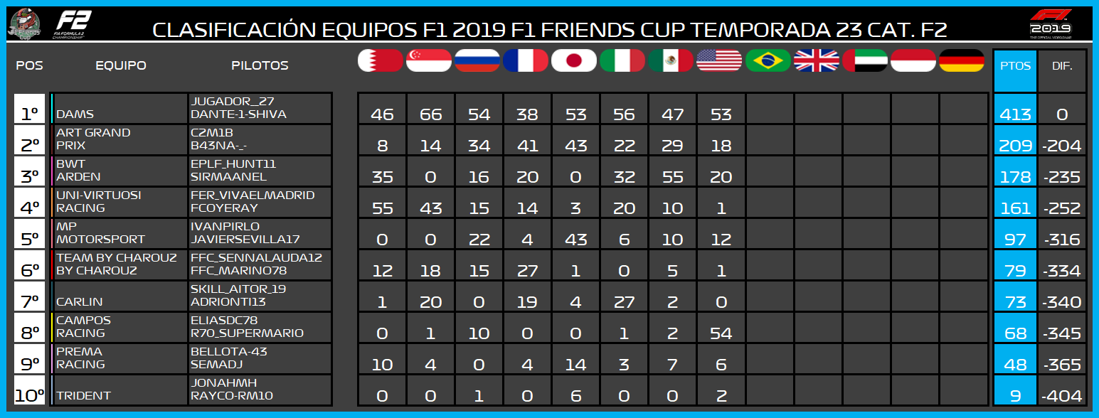 | F2 19 T. XXIII | Central de estadísticas de la Temporada 23 F2 2019 988