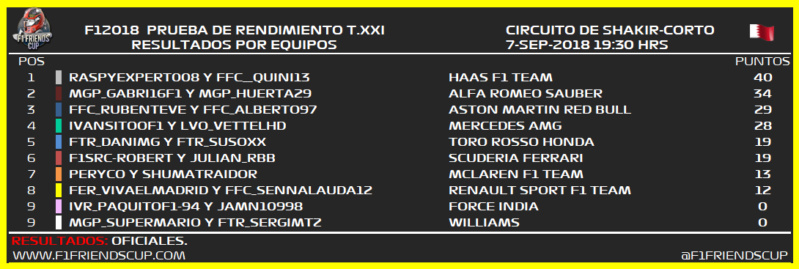 | F1 18 T.XXI | Resultados y elección monoplazas Prueba de Rendimiento Temporada XXI Bahrei12