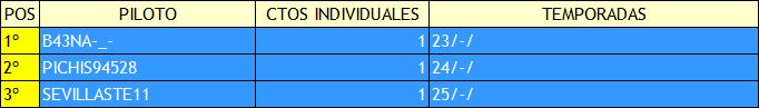 | F2 CODEMASTERS | RANKING HISTÓRICO DE MUNDIAL PILOTOS Campeo28
