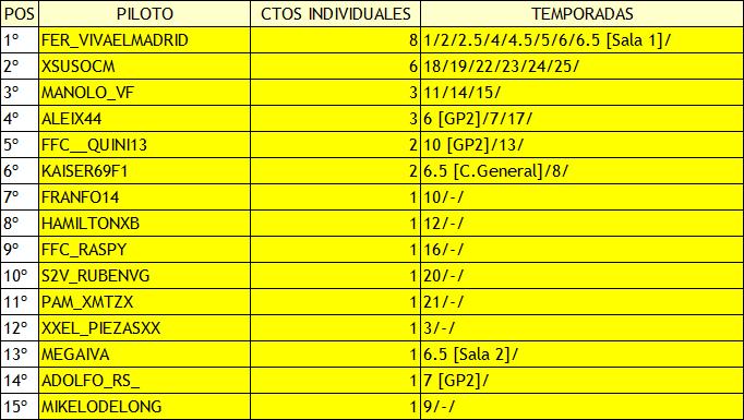 | F1 CODEMASTERS | RANKING HISTÓRICO DE MUNDIAL PILOTOS Campeo32