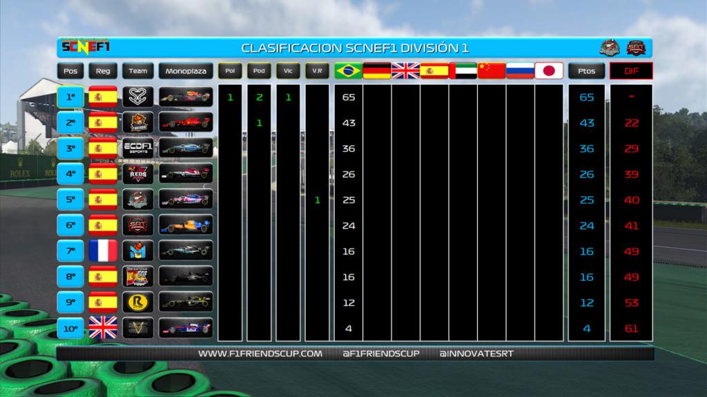 | CRÓNICA | S2V Esports domina con mano de hierro el primer gp Clasif24