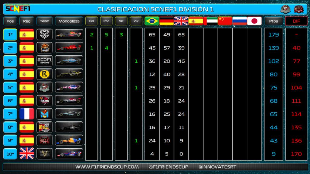 | SCNEF1 | S2V Esports y S2V_DaniMG suman y siguen Clasif25