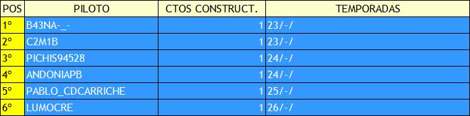   F2 CODEMASTERS   RANKING HISTÓRICO MUNDIAL CONSTRUCTORES Constr18