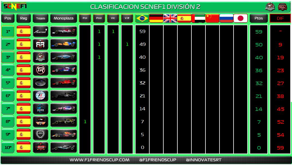 | CRÓNICA | La División 2 de la #SCNEF1 echó a andar Divisi11