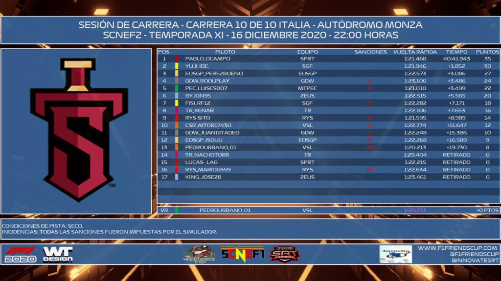 [SCNEF1 - SCNEF2 T.X - C: 10/10] GRAN PREMIO ITALIA - MONZA - RESULTADOS OFICIALES F1211