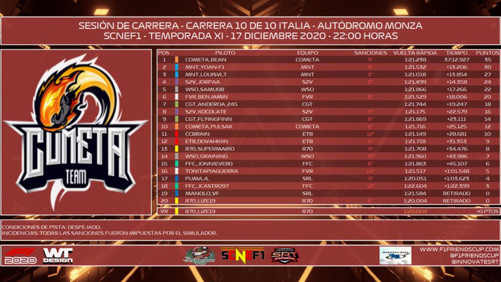 [SCNEF1 - SCNEF2 T.X - C: 10/10] GRAN PREMIO ITALIA - MONZA - RESULTADOS OFICIALES F212