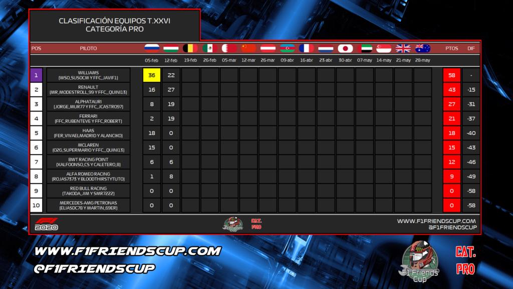 | F1 2020 T.XXVI PRO | CENTRAL DE ESTADÍSTICAS TEMPORADA XXVI F1 2020 Hungrz12