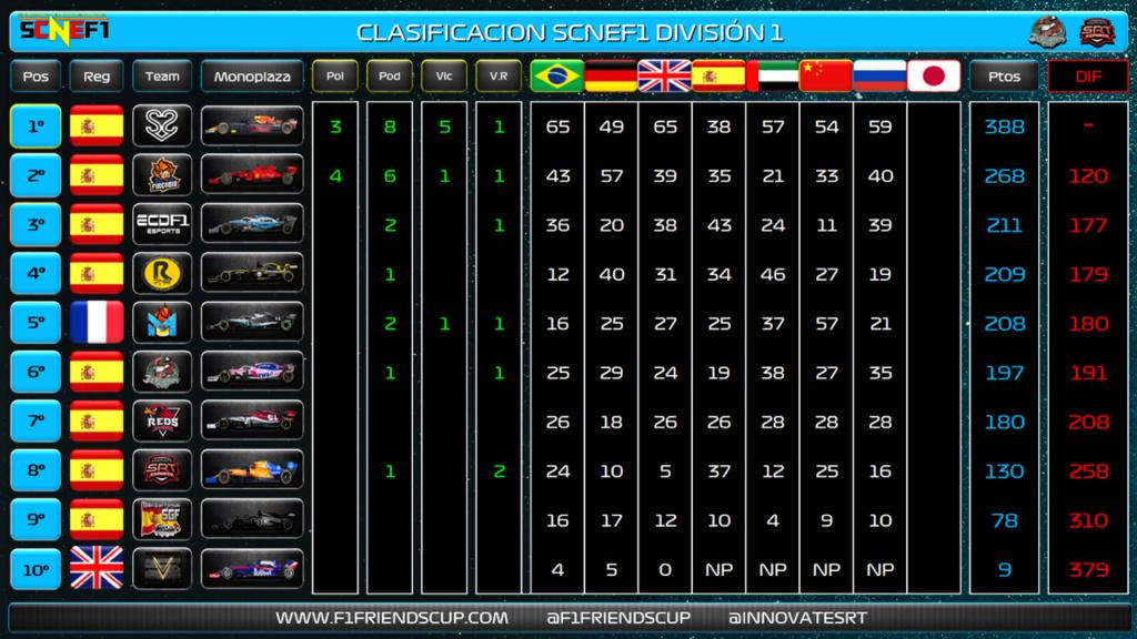 | SCNEF1 | S2V Esports, pole, victoria y... ¡Supercampeón! Molde_14