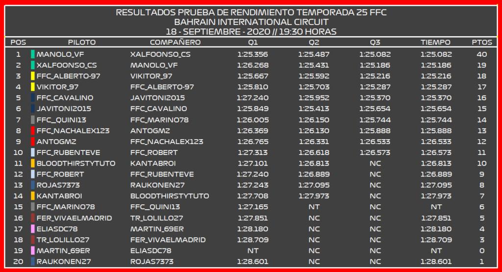 | F1 2020 T.XXV | RESULTADOS Y ELECCIÓN PR T.XXV PRO Pr110
