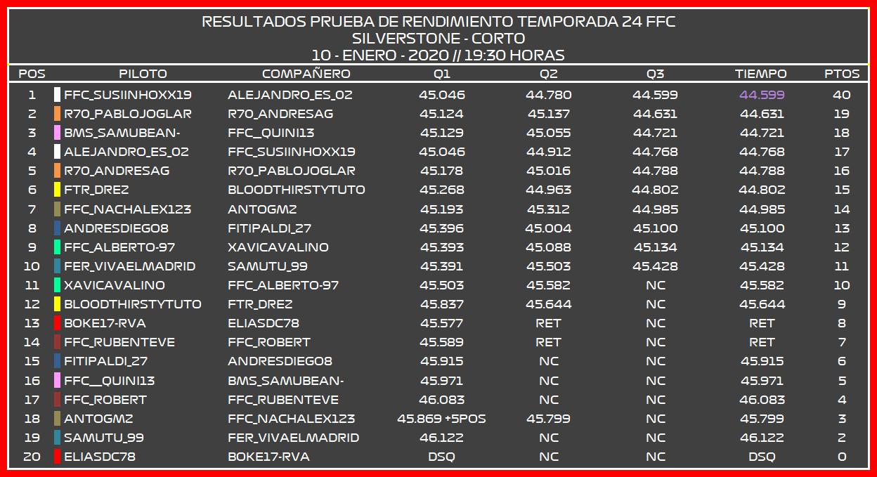 | F1 19 T.XXIV | Resultados Prueba de Rendimiento Temporada 24 Pr_por10