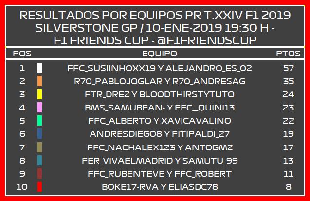 | F1 19 T.XXIV | Resultados Prueba de Rendimiento Temporada 24 Pr_por11