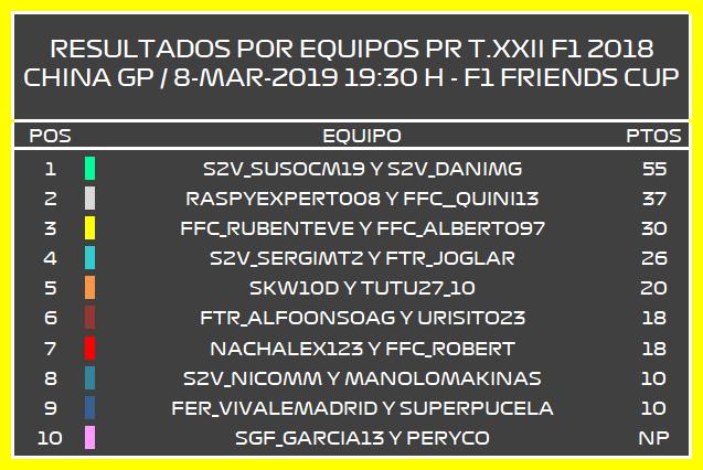 | F1 18 T.XXII | Resultados Prueba de Rendimiento y Elección de monoplazas Temporada 22 Prequi10