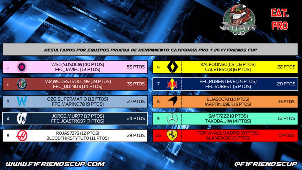 | F1 2020 CAT. PRO T.XXVI | RESULTADOS PRUEBA DE RENDIMIENTO TEMPORADA 26 Prequi11