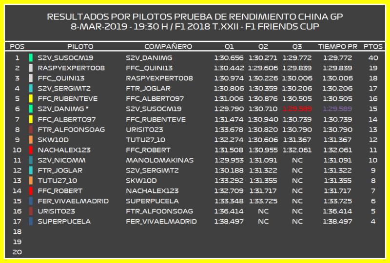 | F1 18 T.XXII | Resultados Prueba de Rendimiento y Elección de monoplazas Temporada 22 Prpilo10