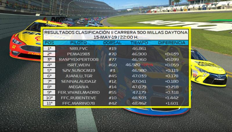| EVENTO PC2: II CARRERA 500 MILLAS DAYTONA | SORTEO Y RESULTADOS SUPERPOLE Result10