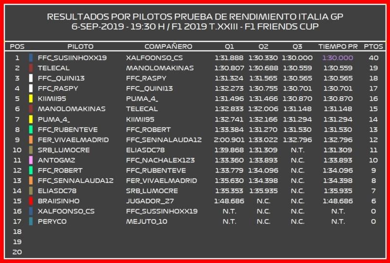   F1 2019 T.XXIII   Resultados Prueba de Rendimiento Italia GP T.23 Result12