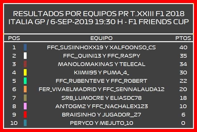   F1 2019 T.XXIII   Resultados Prueba de Rendimiento Italia GP T.23 Result13