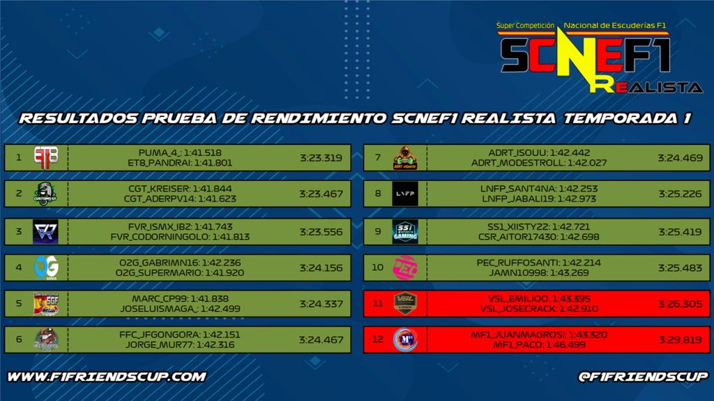 | SCNEF1 REALISTA T.I | RESULTADOS PRUEBA DE RENDIMIENTO Scnef123