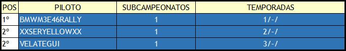 | DIRT RALLY | RANKING HISTÓRICO DE SUBCAMPEONATOS Subcam23