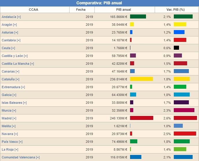 Madrid supera a Cataluña en economía y prosperidad 0326
