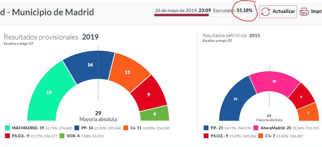 Año electoral en España - Página 6 117