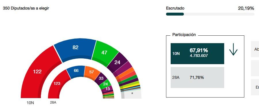 Año electoral en España - Página 13 127