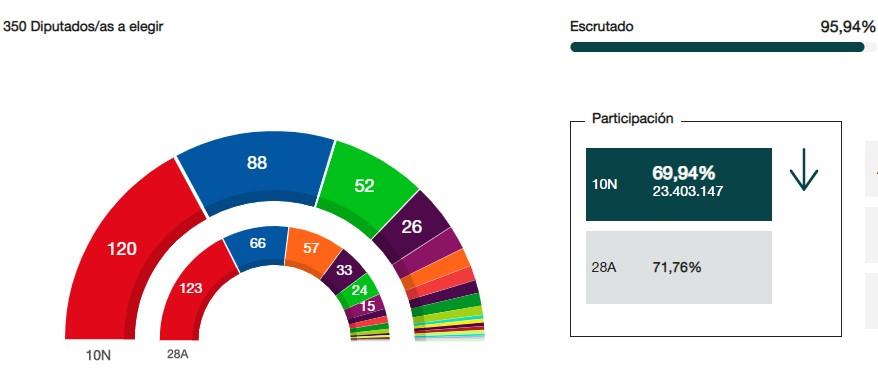 Año electoral en España - Página 13 128