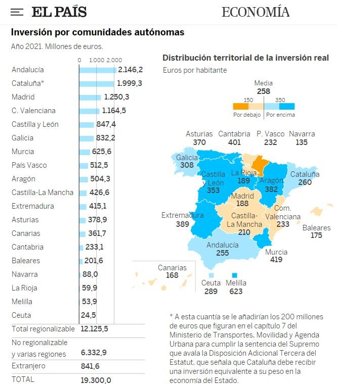 Catalunya discriminada por Madrid 2510