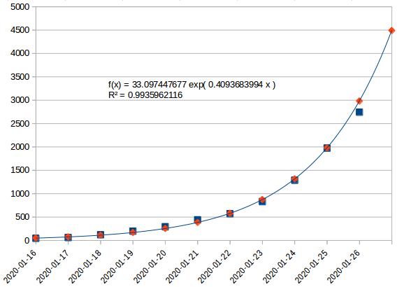 f(x)= .... Coronavirus Covid-19 Scree302
