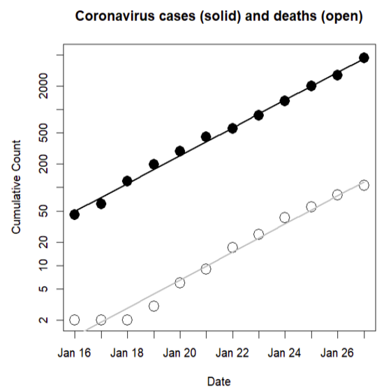 f(x)= .... Coronavirus Covid-19 Scree305