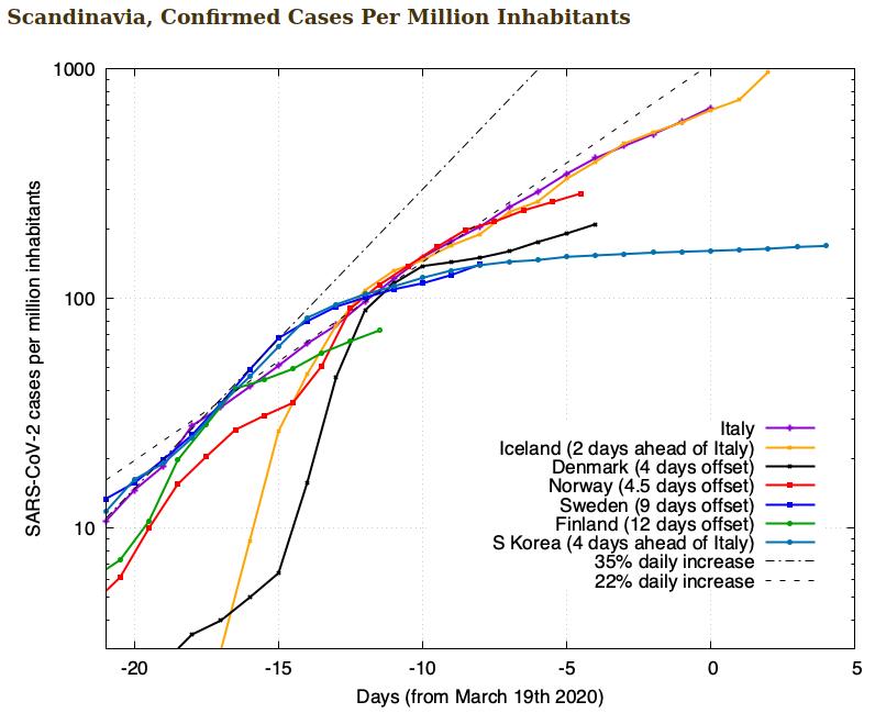 f(x)= .... Coronavirus Covid-19 - Page 13 Scree803