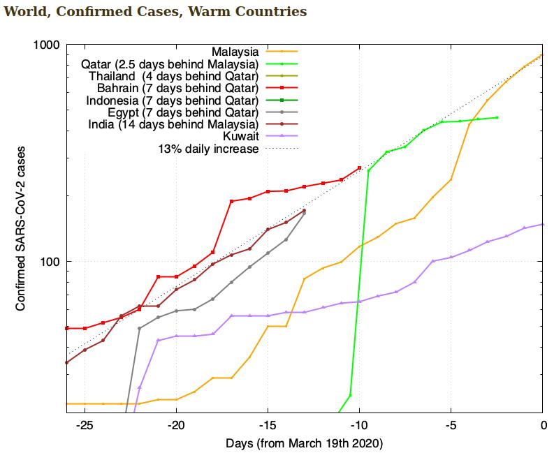 f(x)= .... Coronavirus Covid-19 - Page 13 Scree811