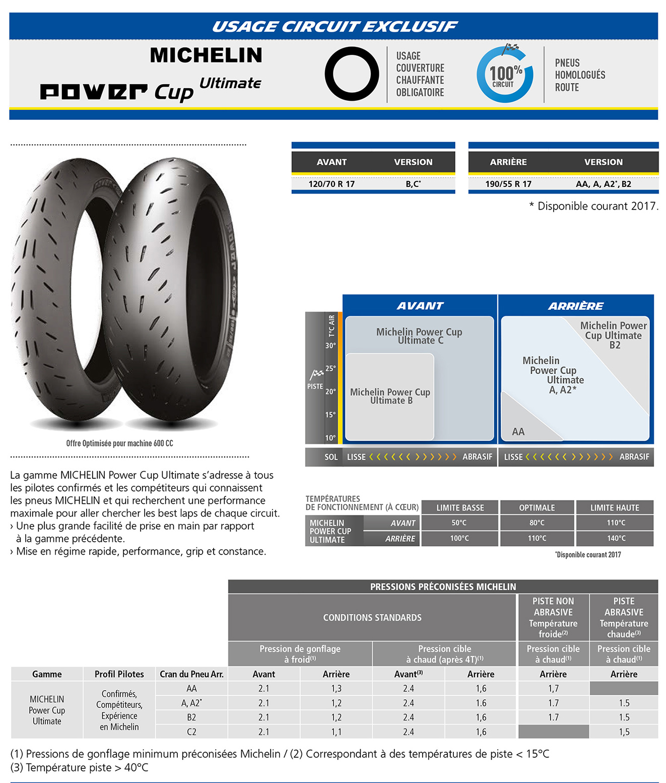 Tableau pressions pneumatiques moto Michel16
