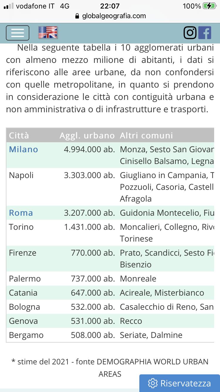 Milano e le altre città italiane. 085cbf10