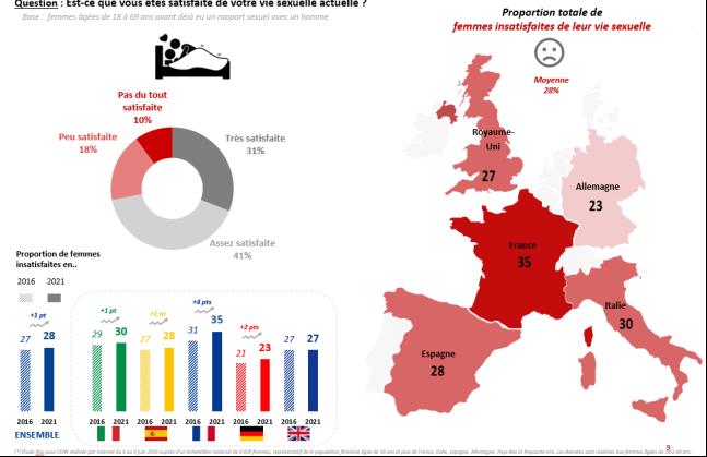 Une enquête IFOP sur la sexualité des européennes Propor10