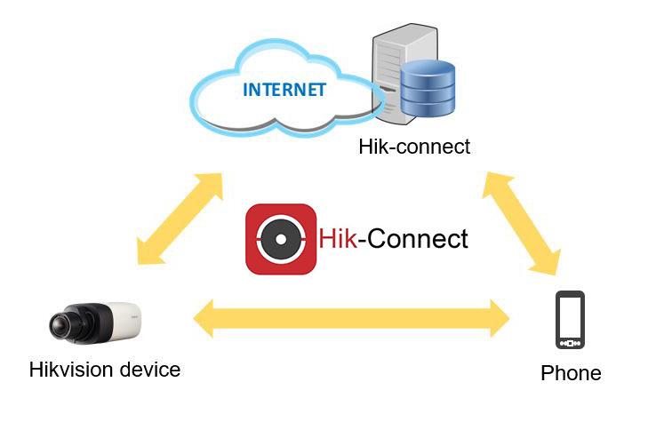 Hướng dẫn sử dụng phần mềm HIK-CONNECT How-to10