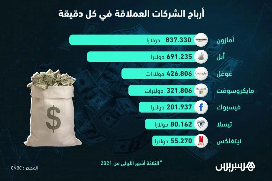 أرباح الشركات العملاقة في كل دقيقة Profit11