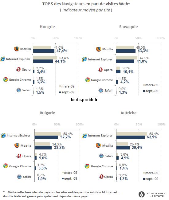 Internet Explorer perd encore du terrain Naviga11
