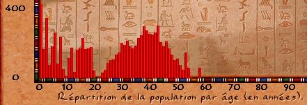 Gestion de la démographie Pharao10