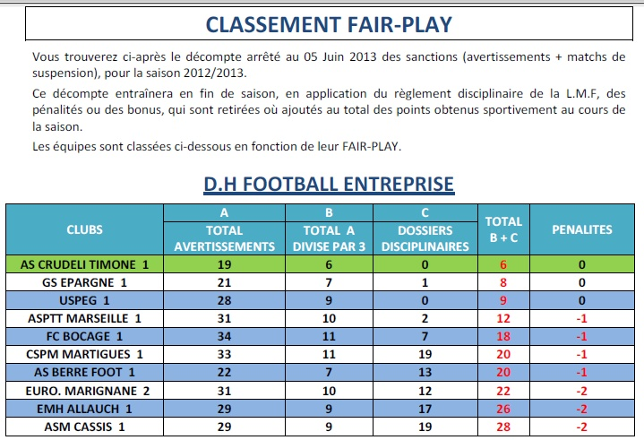 FSGT Fédération sportive et gymnique du travail /  FOOT ENTREPRISE EN PROVENCE  - Page 3 Sans_t27