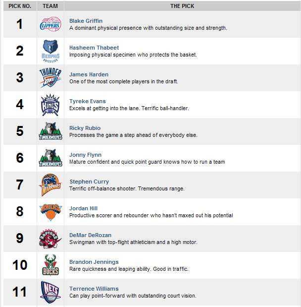DRAFT NBA 2009 Screen16