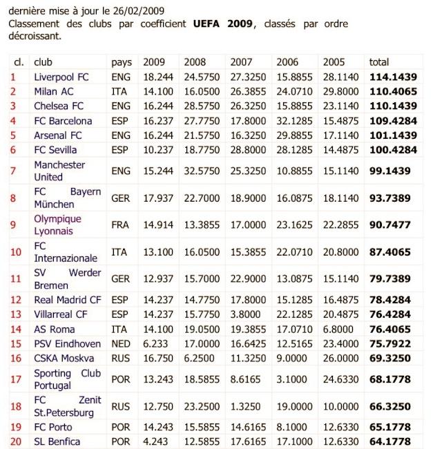 Classement UEFA R9tqym10