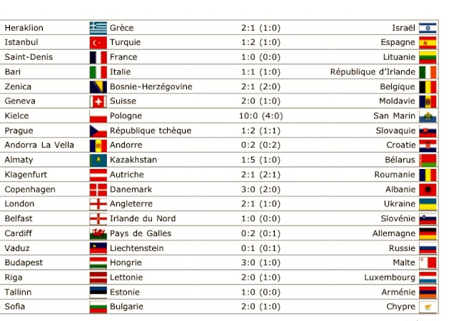 Qualif' CDM 2010 : Zone Europe Umslid10