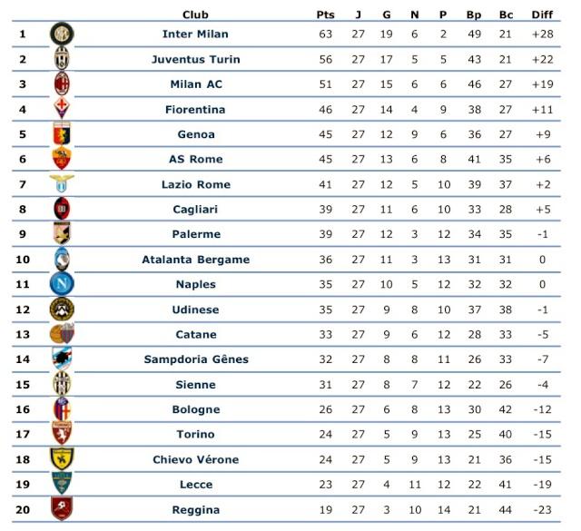 [ITA] Le Classement de la Serie A - Page 5 Uqlziu10