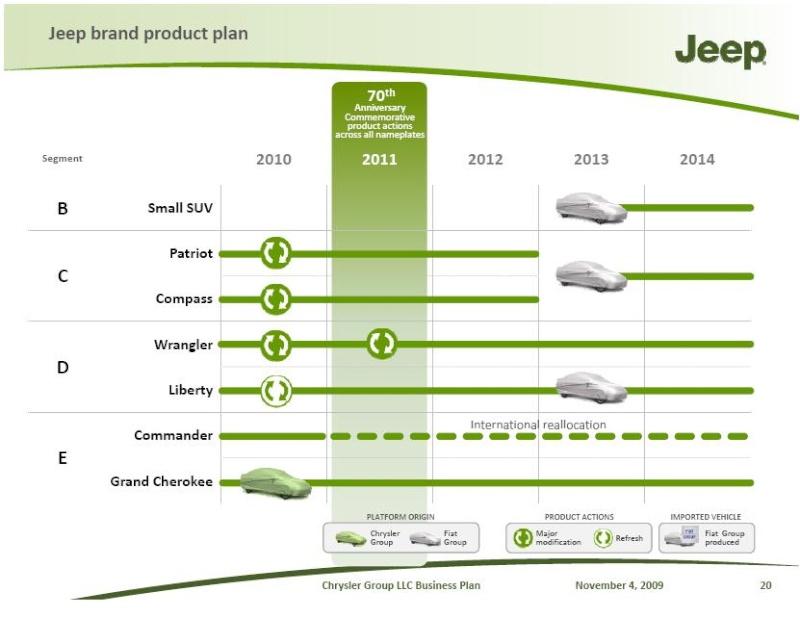 Выпуск Jeep Patriot и Jeep Compass прекратится в 2012 году. Dddd10