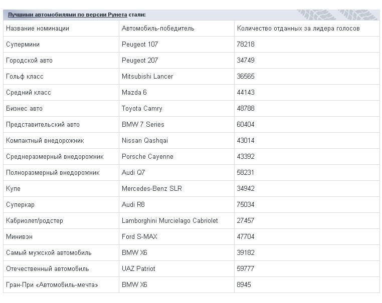Пользователи Авто@Mail.Ru выбрали лучшие автомобили Ddudnd10