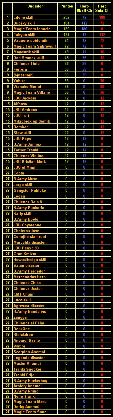 Ranking Gamezer Chile 210