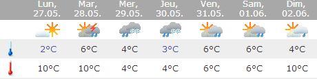 Les prévisions météo Meteo10