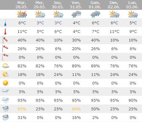 Les prévisions météo Meteo11