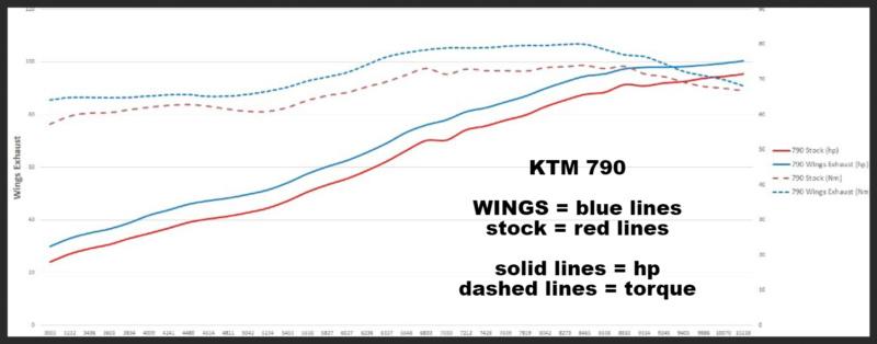 WINGS KTM 790 DUKE (COOBER ) 790dyn10